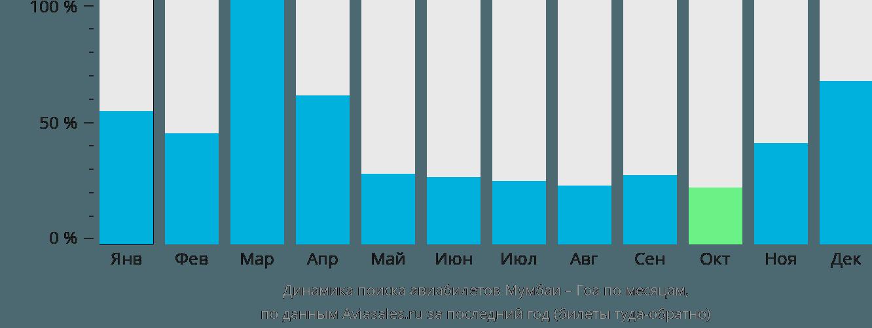 Динамика поиска авиабилетов из Мумбаи в Гоа по месяцам