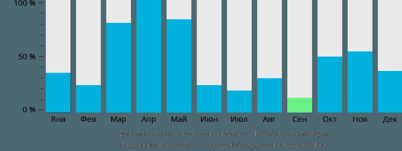 Динамика поиска авиабилетов из Мумбаи в Горакхпур по месяцам