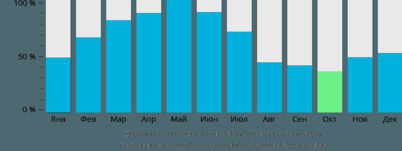 Динамика поиска авиабилетов из Мумбаи в Индию по месяцам