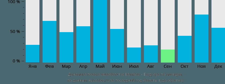 Динамика поиска авиабилетов из Мумбаи в Багдогру по месяцам