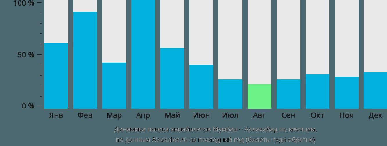 Динамика поиска авиабилетов из Мумбаи в Аллахабад по месяцам