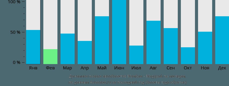 Динамика поиска авиабилетов из Мумбаи в Мадурай по месяцам