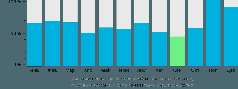 Динамика поиска авиабилетов из Мумбаи в Джайпур по месяцам