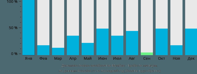 Динамика поиска авиабилетов из Мумбаи в Краби по месяцам