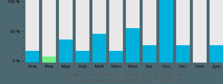 Динамика поиска авиабилетов из Мумбаи в Краснодар по месяцам