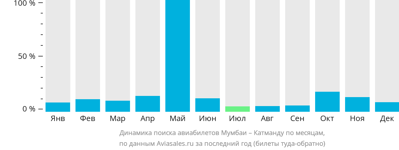 Динамика поиска авиабилетов из Мумбаи в Катманду по месяцам