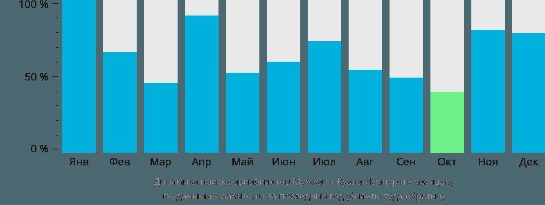 Динамика поиска авиабилетов из Мумбаи в Куала-Лумпур по месяцам