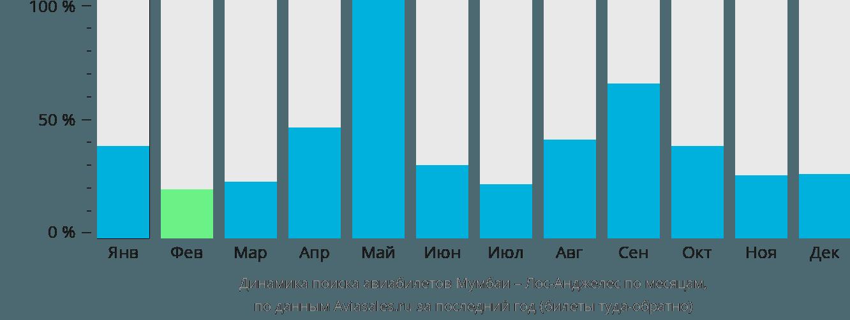 Динамика поиска авиабилетов из Мумбаи в Лос-Анджелес по месяцам
