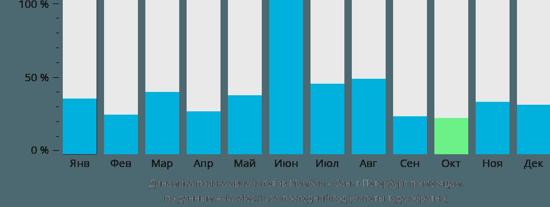 Динамика поиска авиабилетов из Мумбаи в Санкт-Петербург по месяцам