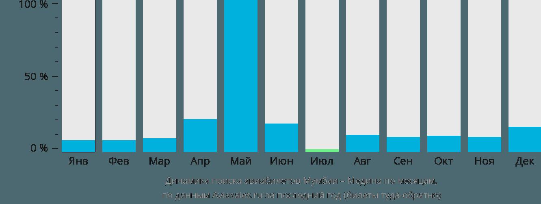 Динамика поиска авиабилетов из Мумбаи в Медину по месяцам