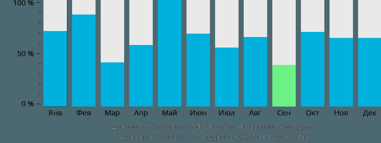 Динамика поиска авиабилетов из Мумбаи в Маврикий по месяцам