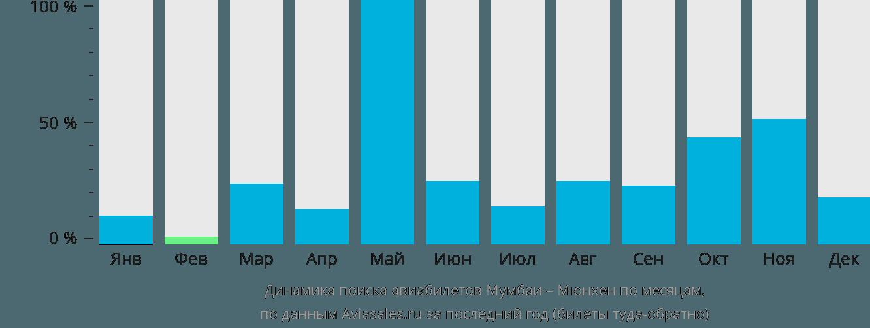 Динамика поиска авиабилетов из Мумбаи в Мюнхен по месяцам