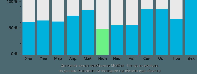 Динамика поиска авиабилетов из Мумбаи в Нагпур по месяцам