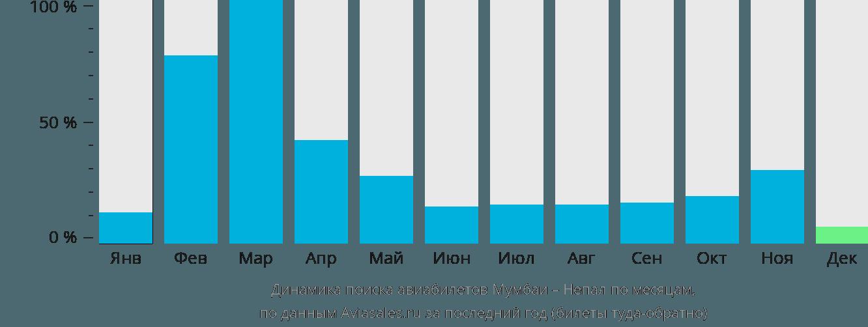 Динамика поиска авиабилетов из Мумбаи в Непал по месяцам