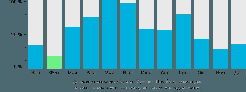 Динамика поиска авиабилетов из Мумбаи в Нью-Йорк по месяцам