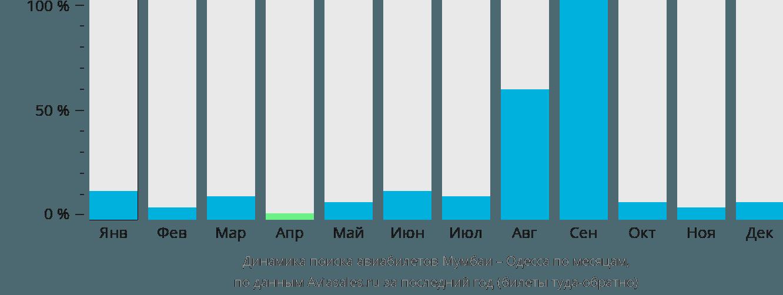 Динамика поиска авиабилетов из Мумбаи в Одессу по месяцам
