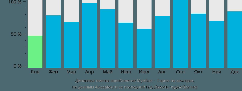Динамика поиска авиабилетов из Мумбаи в Париж по месяцам