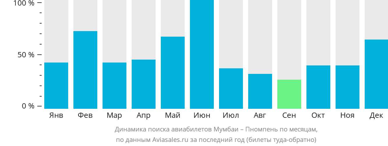 Динамика поиска авиабилетов из Мумбаи в Пномпень по месяцам