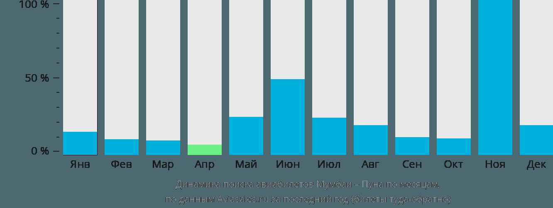 Динамика поиска авиабилетов из Мумбаи в Пуну по месяцам