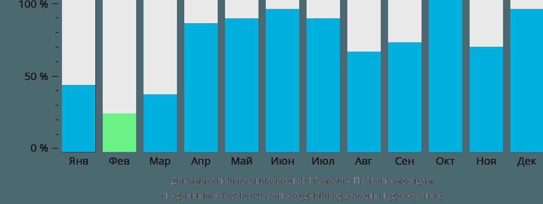 Динамика поиска авиабилетов из Мумбаи в Прагу по месяцам