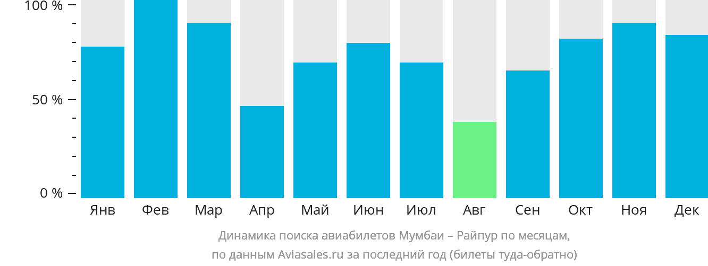 Динамика поиска авиабилетов из Мумбаи в Райпур по месяцам