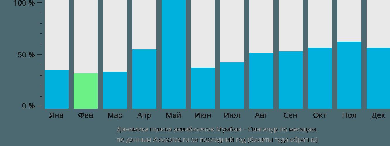 Динамика поиска авиабилетов из Мумбаи в Сингапур по месяцам