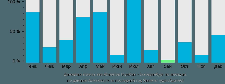 Динамика поиска авиабилетов из Мумбаи в Екатеринбург по месяцам
