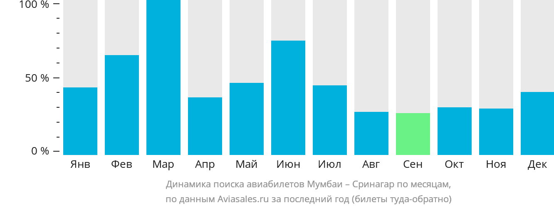 Динамика поиска авиабилетов из Мумбаи в Сринагар по месяцам
