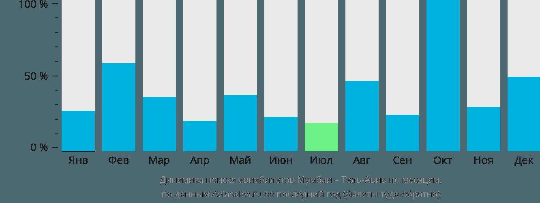 Динамика поиска авиабилетов из Мумбаи в Тель-Авив по месяцам