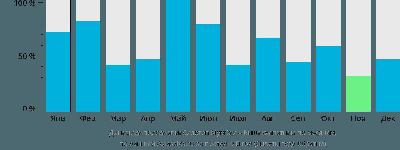 Динамика поиска авиабилетов из Мумбаи в Вишакхапатнама по месяцам