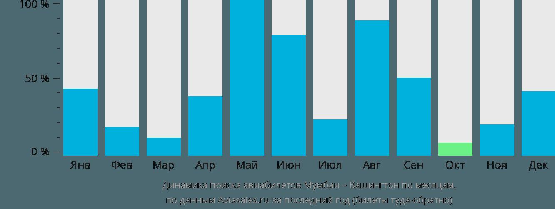 Динамика поиска авиабилетов из Мумбаи в Вашингтон по месяцам