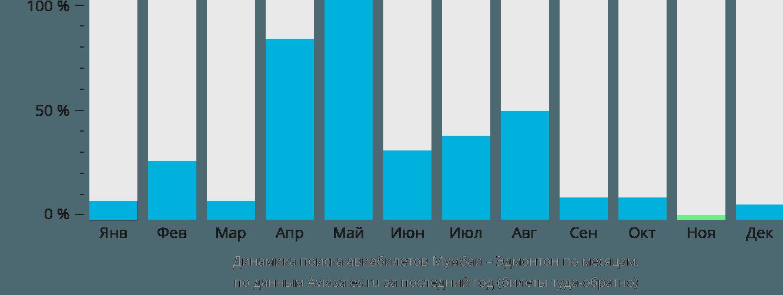 Динамика поиска авиабилетов из Мумбаи в Эдмонтон по месяцам