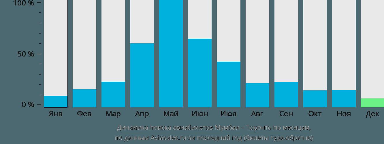Динамика поиска авиабилетов из Мумбаи в Торонто по месяцам