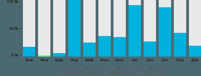 Динамика поиска авиабилетов из Мумбаи в Калгари по месяцам