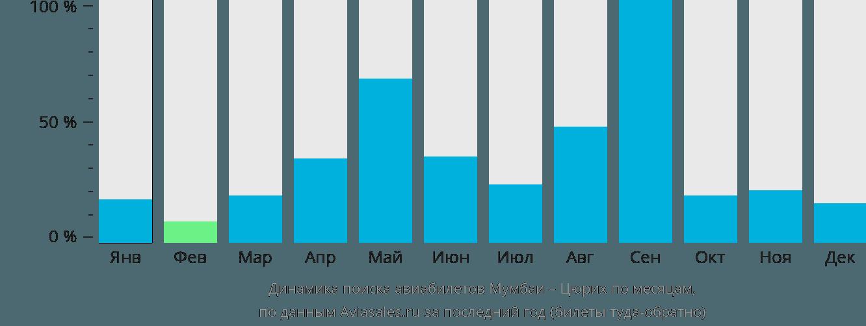 Динамика поиска авиабилетов из Мумбаи в Цюрих по месяцам