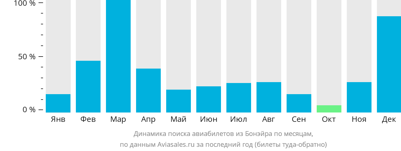 Динамика поиска авиабилетов из Бонэйра по месяцам