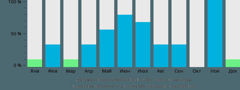 Динамика поиска авиабилетов из Бонэйра в Арубу по месяцам