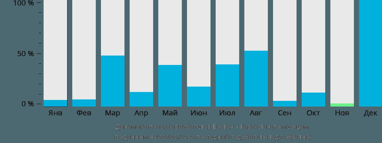 Динамика поиска авиабилетов из Бостона в Казахстан по месяцам