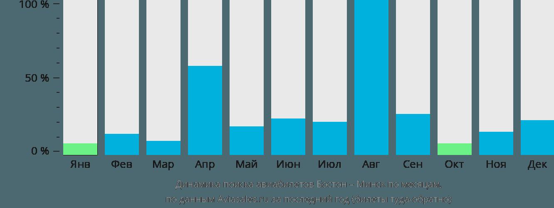 Динамика поиска авиабилетов из Бостона в Минск по месяцам