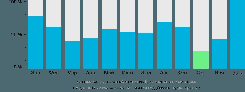 Динамика поиска авиабилетов из Баликпапана по месяцам
