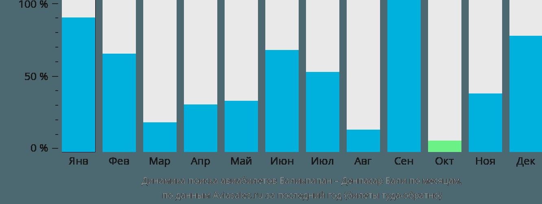 Динамика поиска авиабилетов из Баликпапана в Денпасар Бали по месяцам