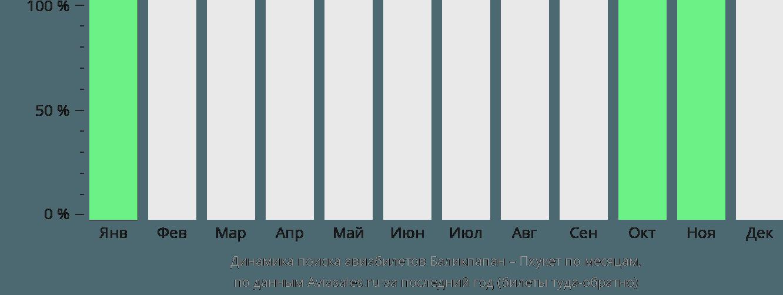 Динамика поиска авиабилетов из Баликпапана на Пхукет по месяцам