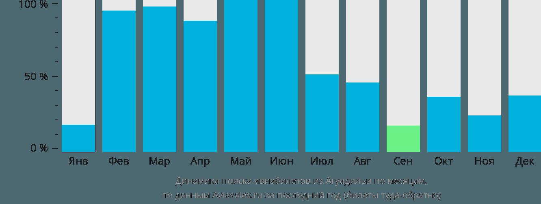 Динамика поиска авиабилетов из Агуадильи по месяцам