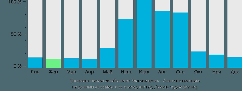 Динамика поиска авиабилетов из Благовещенска в Анапу по месяцам