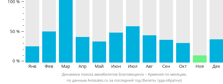 Динамика поиска авиабилетов из Благовещенска в Армению по месяцам