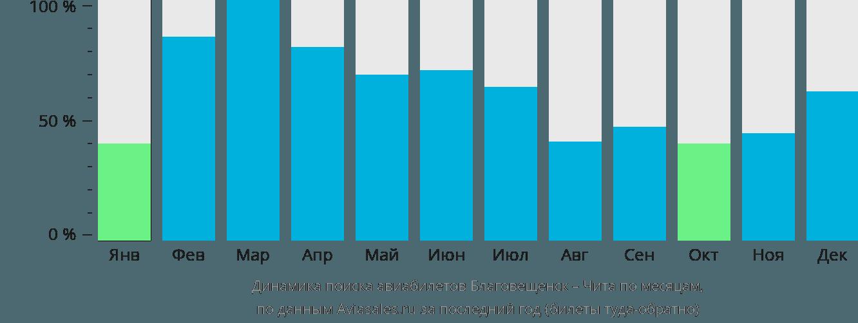 Динамика поиска авиабилетов из Благовещенска в Читу по месяцам