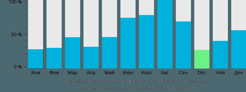 Динамика поиска авиабилетов из Благовещенска в Краснодар по месяцам