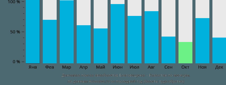 Динамика поиска авиабилетов из Благовещенска в Казахстан по месяцам