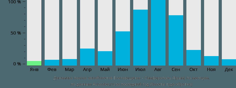 Динамика поиска авиабилетов из Благовещенска в Симферополь по месяцам