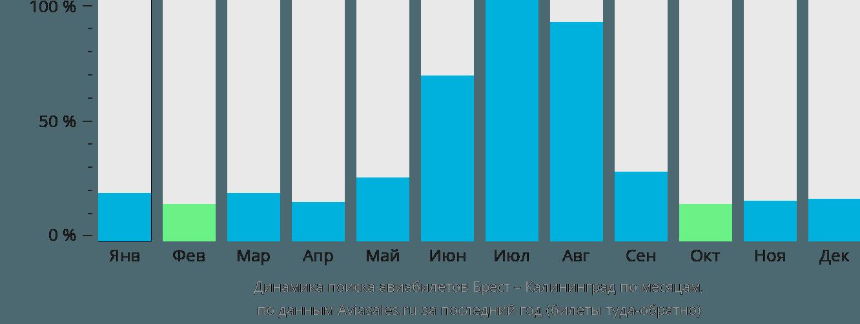 Динамика поиска авиабилетов из Бреста в Калининград по месяцам